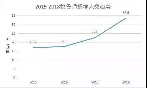 2019年税务师考试报考指南大全