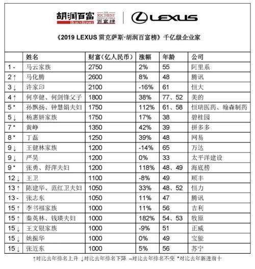 2019胡润百富榜发布:马云家族2750亿蝉联第一
